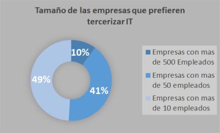 Tamaño de las empresas que prefieren tercerizar IT